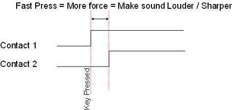 Electric piano high velocity diagram