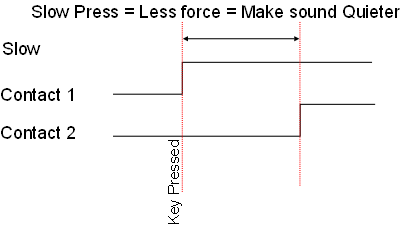 Electric piano low velocity diagram