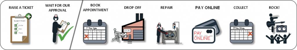 Sickamps repair progress